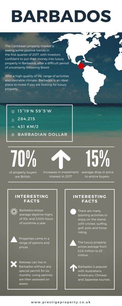Barbados property market infographic.